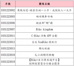 2014 IBDC自行車創新服務商業企劃邀請賽_決賽公告